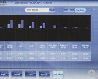 Wellenfrontaberrometrie mit allen Zernicke-Koeffizienten und gesamter Aberrationsberechnung für LOA und HOA