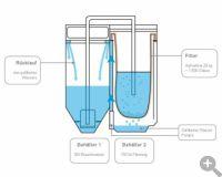 Lumos water schema